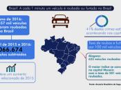 Os altos índices de violência no Brasil reforçam a sensação de insegurança que atinge toda a população. No estado de Alagoas a situação não é diferente.