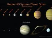 Comparação entre os sistemas planetários da estrela Kepler-90 e do Sol (foto: ANSA)